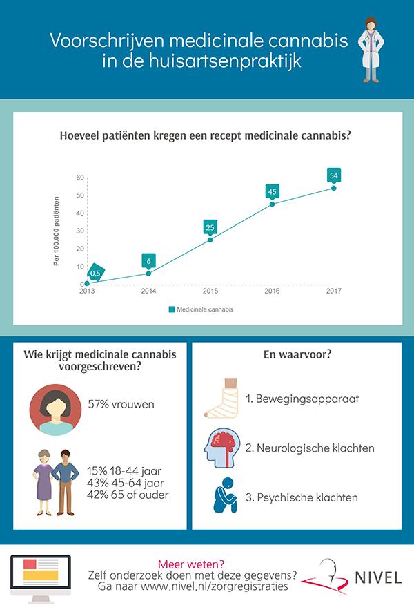 Voorschrijven medicinale cannabis in de huisartspraktijk