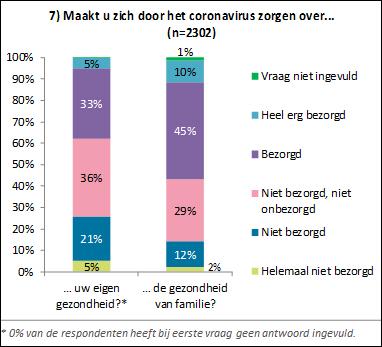 Hoe kijken burgers in Nederland aan tegen het coronavirus en COVID-19?