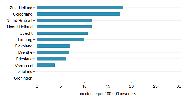 Provincies week 31: incidenties per 100.00 inwoners